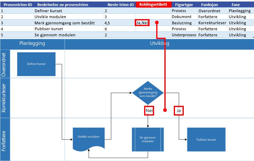 Excel-prosesskart – interaksjon med Visio-flytskjema: Koblingsetikett