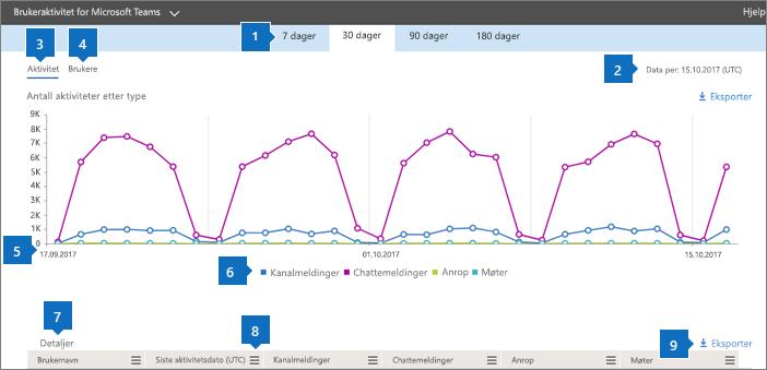 Office 365-rapporter – brukeraktivitet i Microsoft Teams.