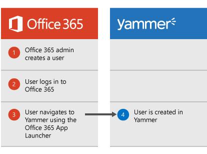 Diagram som viser at når en Office 365-administrator oppretter en bruker, kan brukeren logge på Office 365 og deretter gå til Yammer fra startprogrammet for apper, og da opprettes brukeren i Yammer.