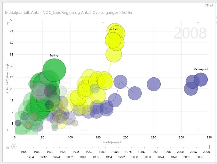 merke flere bobler i Power View-avspillingsrapporter