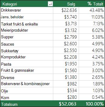 Eksempel på pivottabell etter kategori, salg & % av sum i