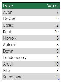 Excel kartdiagram med tvetydige data