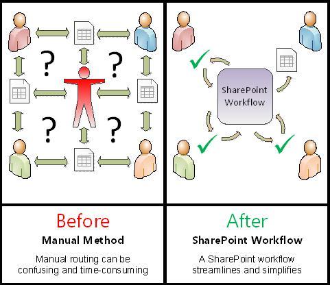 Sammenligning av manuell prosess med automatisert arbeidsflyt