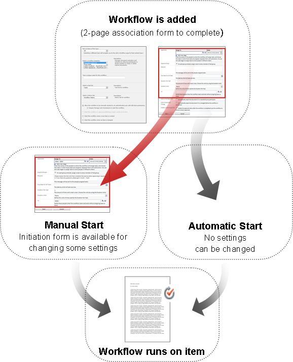 Sammenligning av skjemaer for manuell og automatisk start