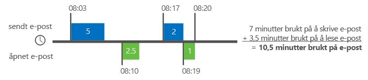 Eksempel på hvordan Delve Analytics beregner e-posttid