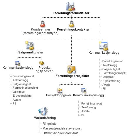 Diagram som viser Business Contact Manager-oppføringer og hvordan de kan knyttes sammen