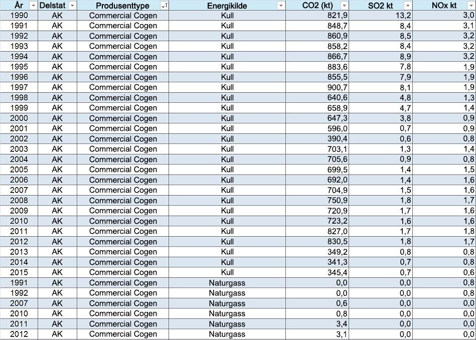 Eksempeldata med kolonneoverskrifter øverst: år, tilstand, produsent Type, Energikilde, CO2 (kt), SO2 (kt), og NOx kt