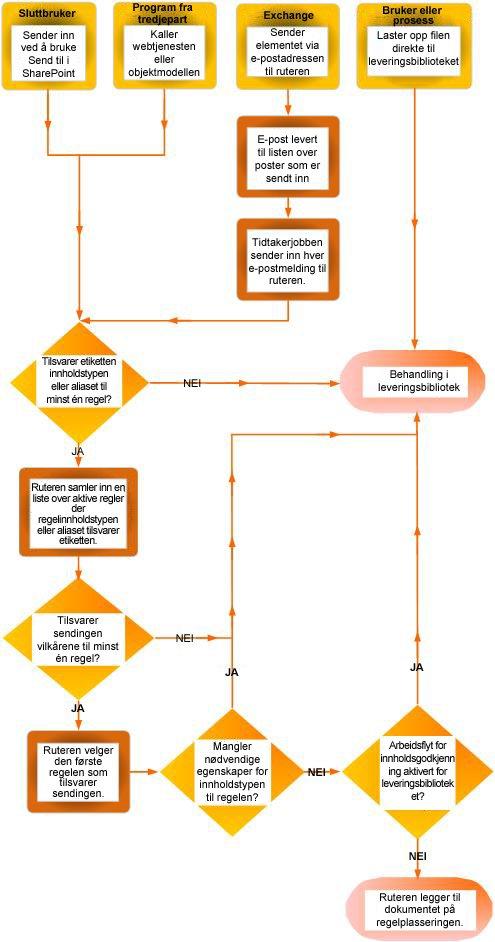 Dokumentdistribusjon ved hjelp av innholdsarrangøren