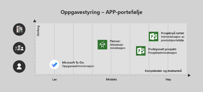 Microsoft to-do er god for en enkelt bruker/lav kompleksitet, Planner er nyttig for en gruppe og middels kompleksitet, Project Professional for et team med middels/høy kompleksitet og Project online for Enterprise/kompliserte prosjekter
