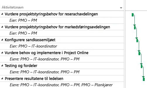 Prosjektplan fra administrasjonskontor for prosjekt i Project Online