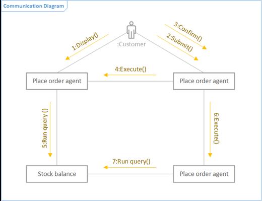 Et eksempel på et UML-kommunikasjon-diagram.