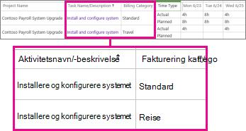To linjer i timeliste med ulike kategorier