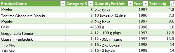 Utvid tabell-kobling