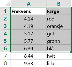 Eksempel på en tabell som er en matrise