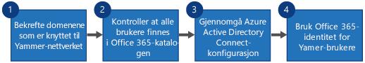 Flytskjema som viser fire trinn for å erstatte Yammer SSO og Yammer DSync med Office 365-pålogging for Yammer og Azure Active Directory Connect.