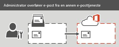 En administrator utfører en IMAP-overføring til Office 365. Alle e-postmeldinger, men ingen kontakter og kalenderinformasjon kan overføres for hver postboks.