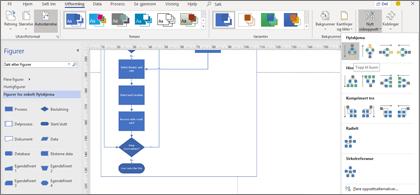 Flytdiagram med en rekke alternativer for utforming og oppsett