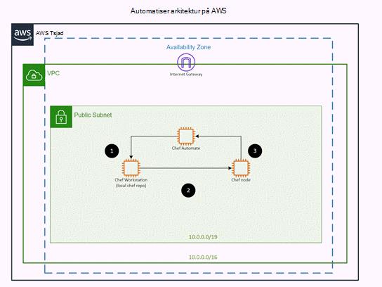Mal for AWS: Automatiser arkitektur for kokk