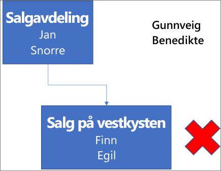 Diagram som viser en boks med navn Salgsavdeling, og inneholder navnene Klemmet og Egil. Den boksen er tilknyttet en boks nedenfor med navn Salgsavdeling fra vestkysten, og inneholder navnene Finn og Ove. Ved siden av boksen er en rød X. Navnene Gunnveig og Benedikte vises øverst til høyre i diagrammet.