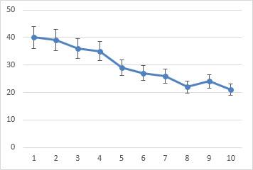 Linjediagram med feilfelt på ti prosent