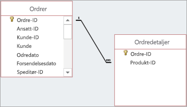 Relasjoner vises som linjer mellom felt for overordnet og underordnet.