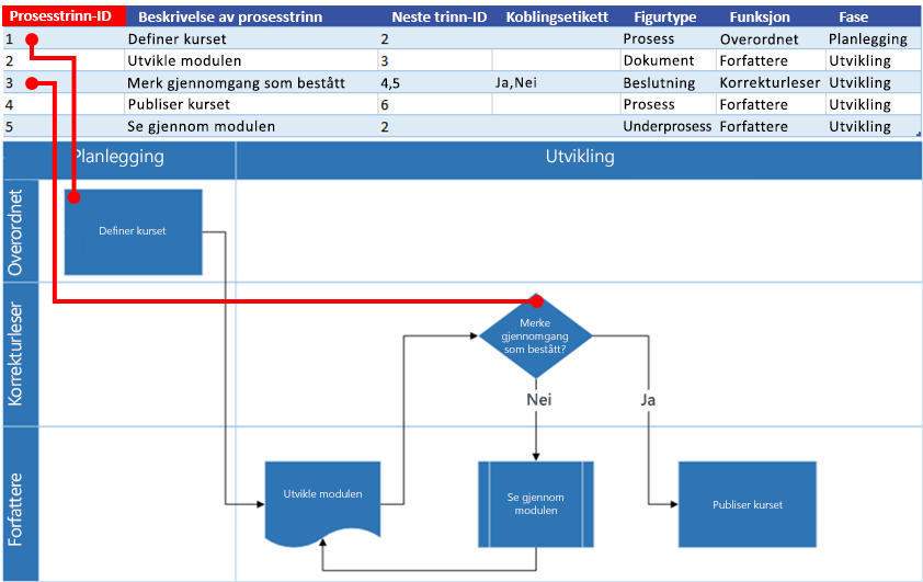 Excel-prosesskart – interaksjon med Visio-flytskjema: Prosess trinn-ID