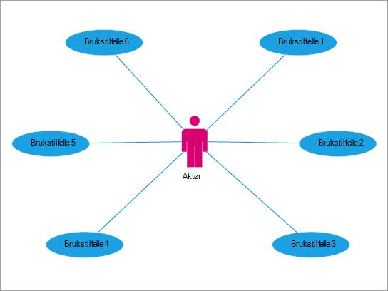 Best egnet til å vise en brukers samhandling med hendelser og prosesser.