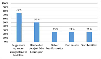 Diagrammet for % fullført i Prosjektoversikt-rapporten