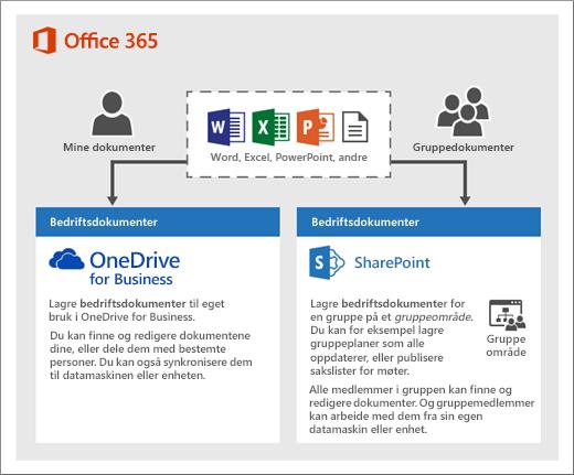 Et diagram over hvordan du kan bruke to typer lagring: OneDrive eller gruppeområder