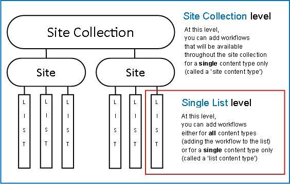 Kart over nettstedssamling med tre måter å legge til på forklart