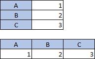 Tabell med to kolonner og tre rader. Tabell med tre kolonner og to rader
