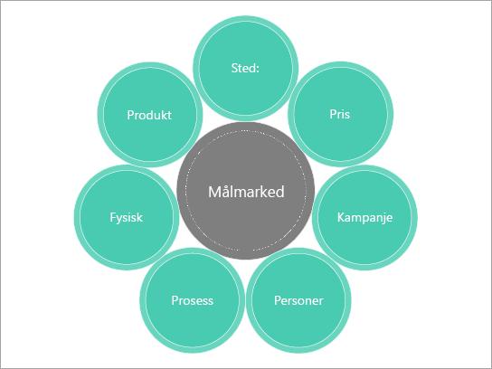 Grunnleggende diagrammal for en markeds blanding