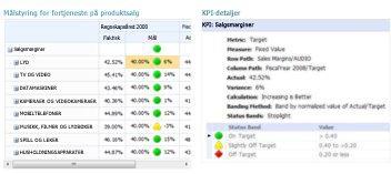 En KPI-detaljrapport gir tilleggsinformasjon om verdier i en PerformancePoint-målstyring
