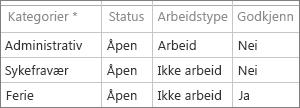 Standard administrative tidskategorier