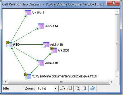 Diagrammet Cellerelasjon