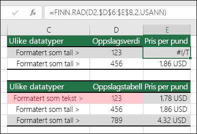 Feile verdityper.  Eksemplet viser en FINN.RAD-formel som returnerer en #I/T-feil fordi oppslagselementet er formatert som et tall, mens oppslagstabellen er formatert som tekst.