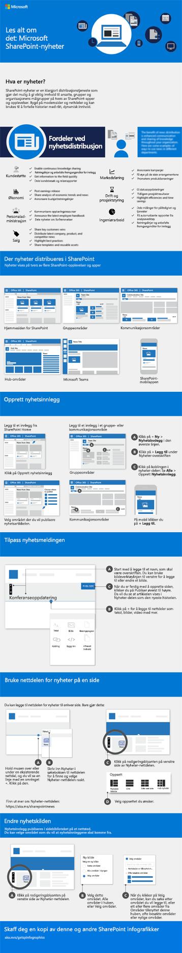 Informasjonsgrafikken SharePoint-nyheter