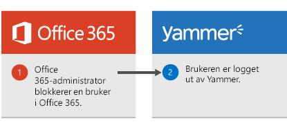 Office 365-administratoren blokkerer en bruker i Office 365, og brukeren logges ut av Yammer.