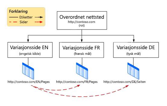 Hierarkidiagram som viser et overordnet rotnettsted med tre variasjoner under seg. Variasjonene er engelsk, fransk og tysk.