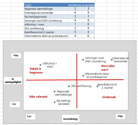 Bilde av risikorutenett i Excel