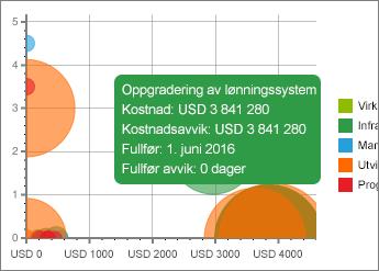 Diagram med detaljer
