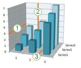 Diagram som viser en vannrett akse, loddrett akse og dybdestøttelinjer