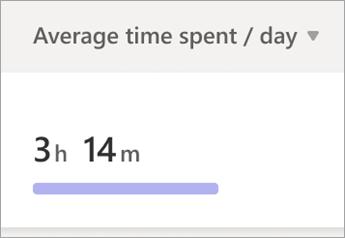Graf som viser gjennomsnittlig tidsforbruk per dag