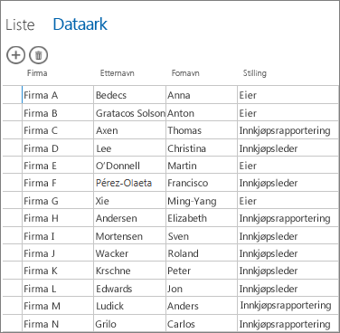 tabelldata vist i dataarkvisning
