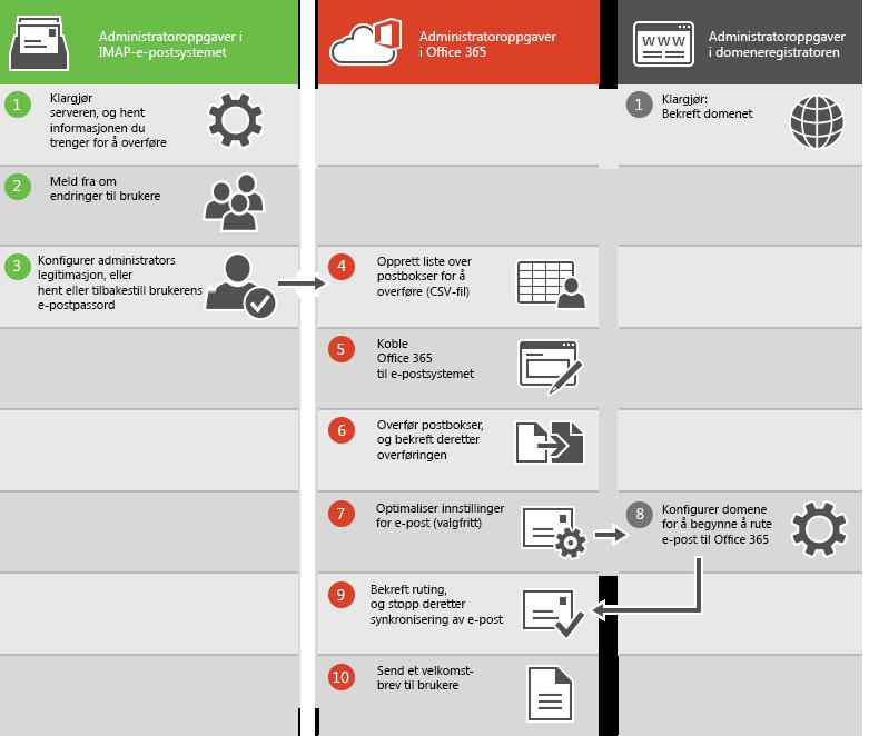 Prosessen for en IMAP-e-postoverføring