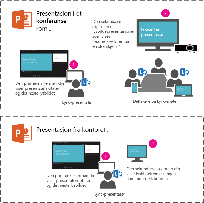 Presentere en lysbildefremvisning i PowerPoint på projektor eller storskjerm i et konferanserom ved å presentere til en sekundær skjerm. Du ser presentasjonsvisning på den bærbare datamaskinen, men deltakerne i rommet eller i Lync-møtet ser bare lysbildefremvisningen.