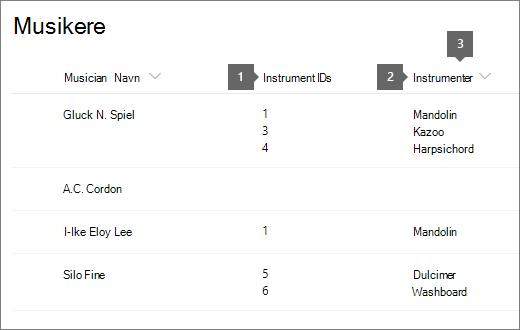 musikere-liste med ID og tittel uthevet