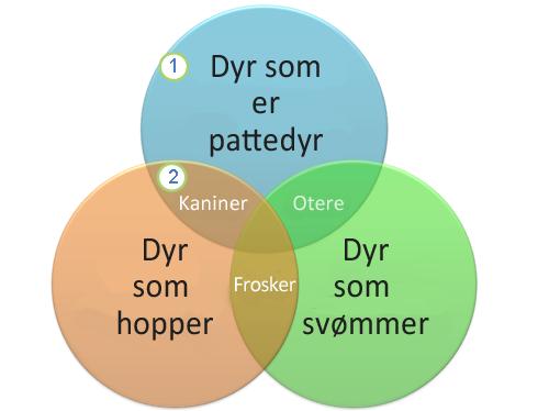Et Venn-diagram
