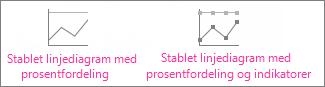 Stablet linjediagram med prosentfordeling og stablet linjediagram med prosentfordeling med indikatorer