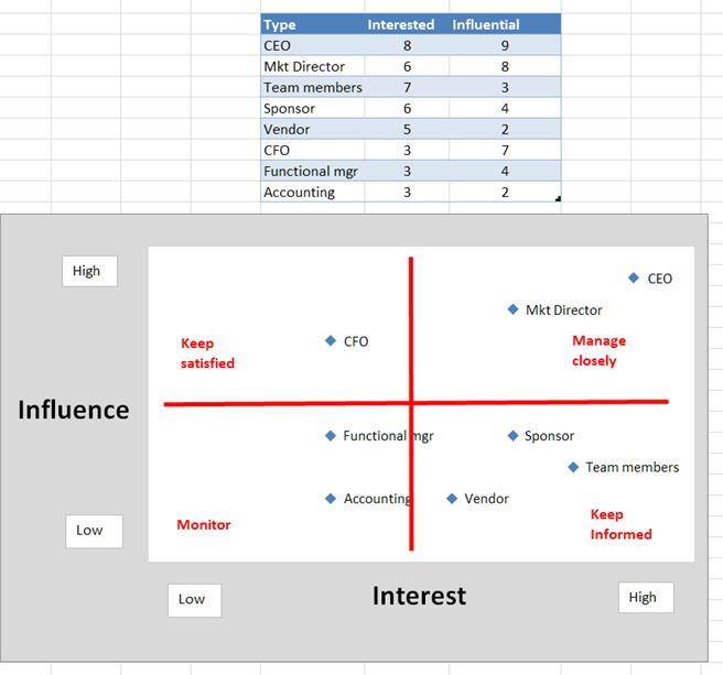 Bilde av et innflytelsesrutenett i Excel